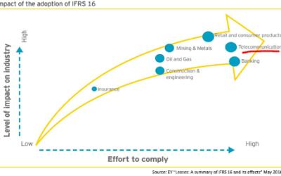 Opérateurs de réseau mobiles et towercos, comment se préparer à l'IFRS 16 ?