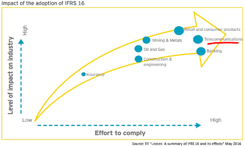 ey-ifrs-16-impact-graphic