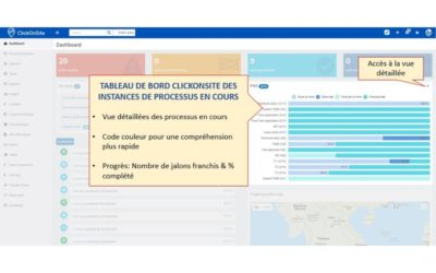 ClickOnSite PMO: Work In Progress, Prévisions & Engagements de niveau de service (SLA)