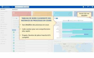 ClickOnSite PMO: Work In Progress, Prévisions & Engagements de niveau de service (SLA)