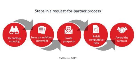 Rapport de TM Forum sur le processus d'appel d'offres : vers la fin d'un système obsolète ?