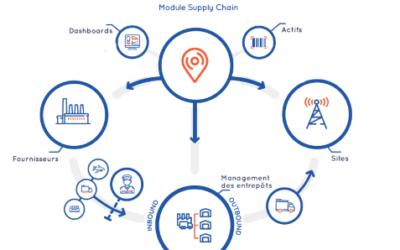 Nouvelle fonctionnalité ClickOnSite : découvrez notre plugin Supply Chain