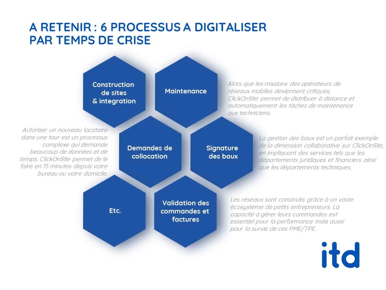 6-processus-a-digitaliser-par-temps-de-crise