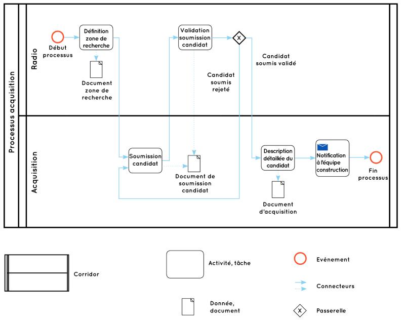 bpmn-acquisition-process