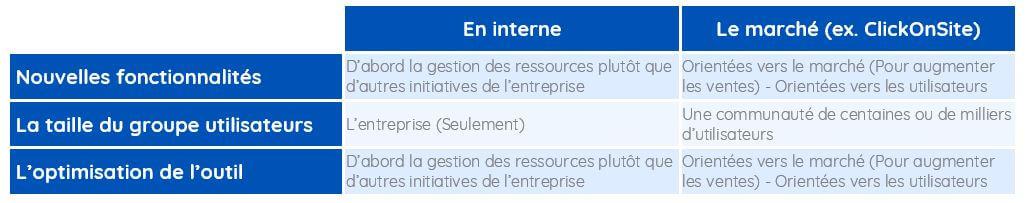 evaluation-hierarchisation-fonctionnalites-clickonsite-itd