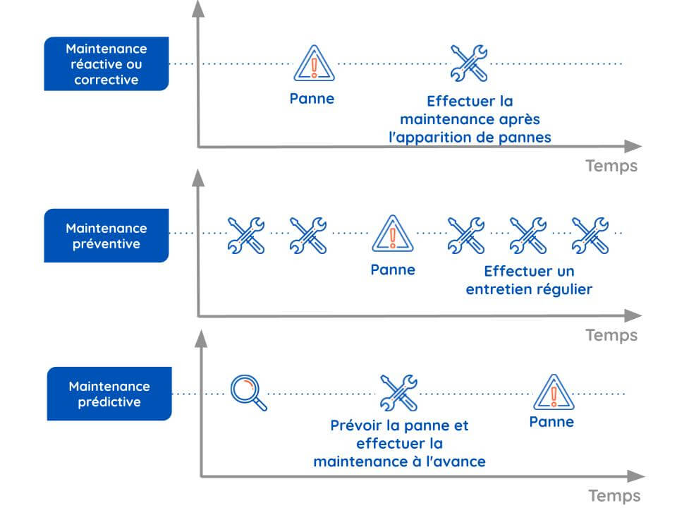 phases-principales-strategies-de-maintenance-itd-research